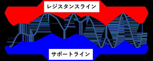 パターン分析