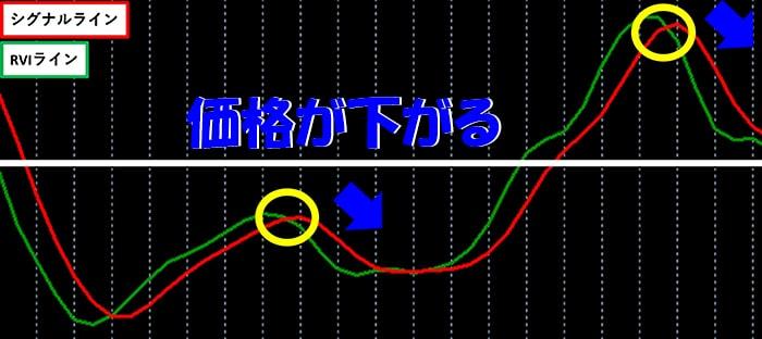 RVIラインとシグナルラインの関係2