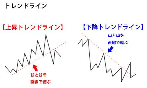 トレンドライン図