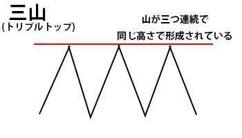 三山解説図