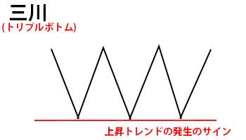 三川解説図
