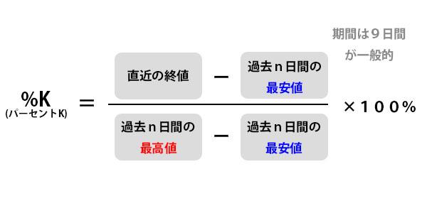 %K計算式