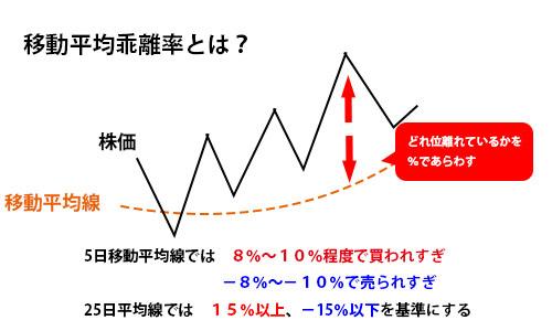 移動平均乖離率図