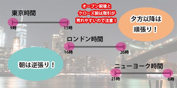 東京時間とロンドンニューヨーク時間