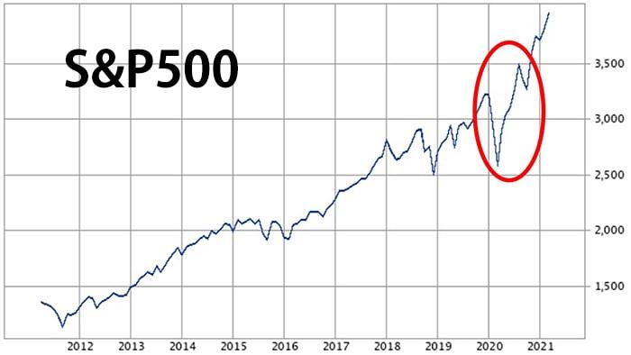 s&p500中期