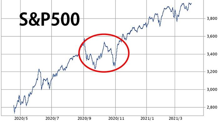s&p500短期