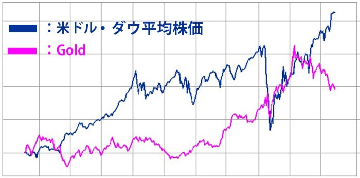 米ドル・ダウ平均株価と金の逆相関