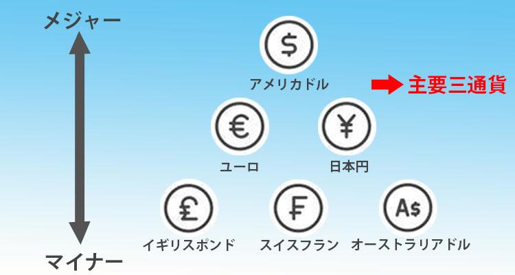 主要三通貨
