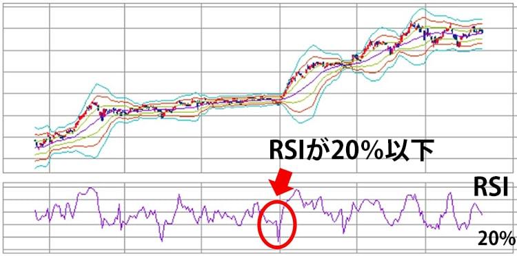 RSIが20%以下