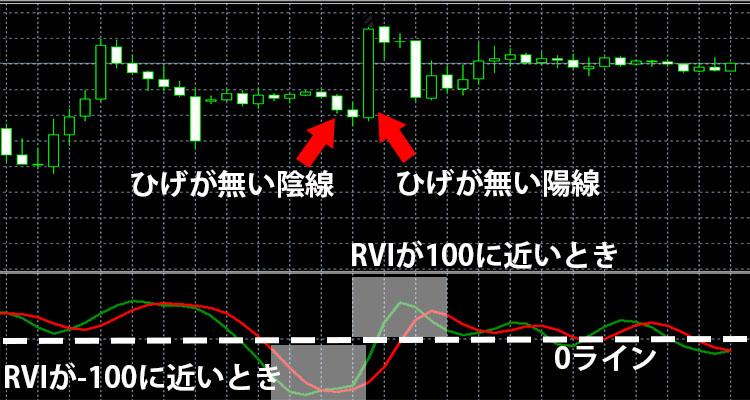 RVIが±100に近いとき