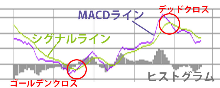 MACDのゴールデンクロス