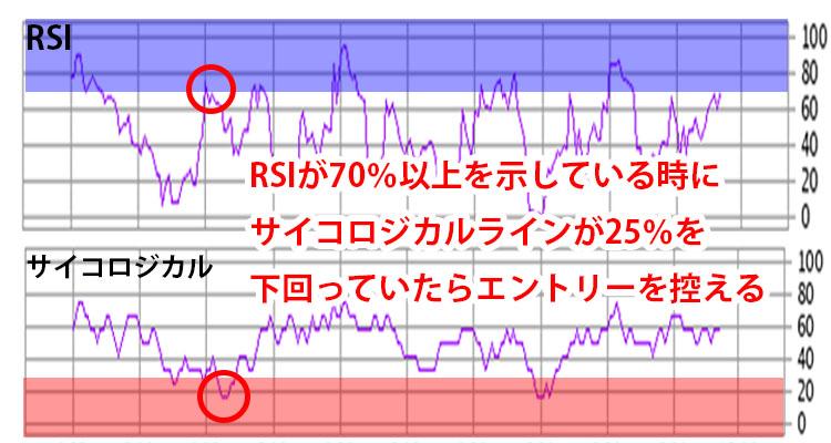 RSIとサイコロジカルライン
