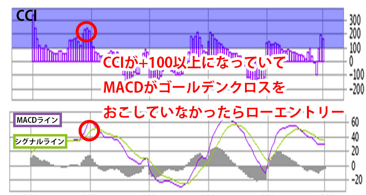 CCIとMACD