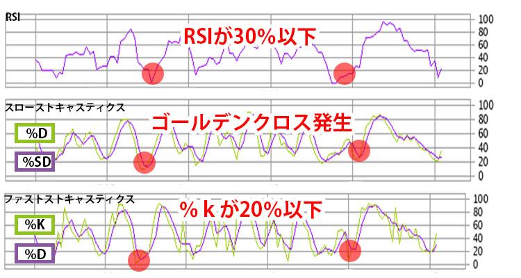 RSIとストキャスティクスを使ったエントリーの流れ