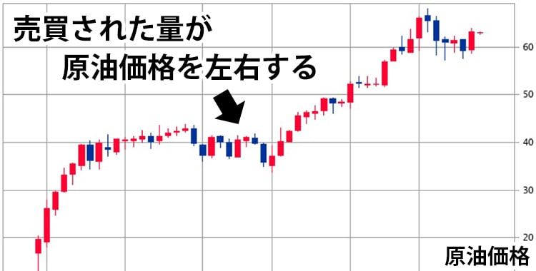 FXのように現物を伴わない取引によって売買された量が原油価格を左右