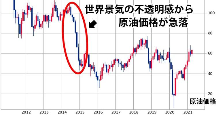 景気が悪くなって経済的に低迷すると消費が落ち込み、原油の需要が低下して価格が下がる