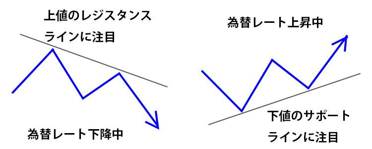 ヒドゥンダイバージェンス 為替レートの見方