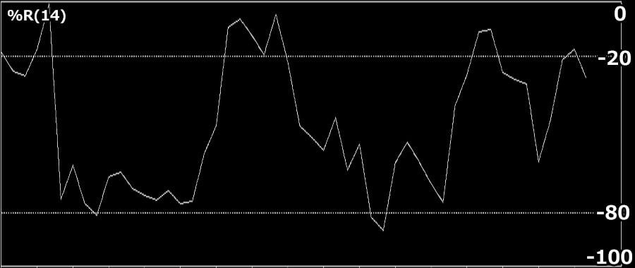 Williams%Rの期間設定と注目している期間の最高値と終値の差