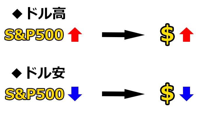 S&P500と為替レートの関係