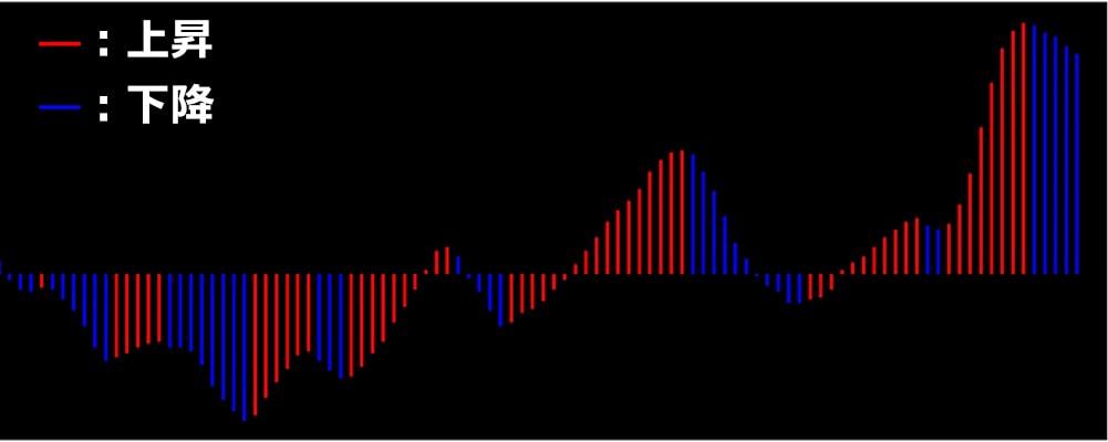 オーサムオシレーターの棒グラフ