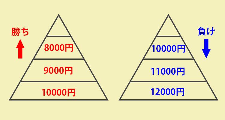 ピラミッド法ルール