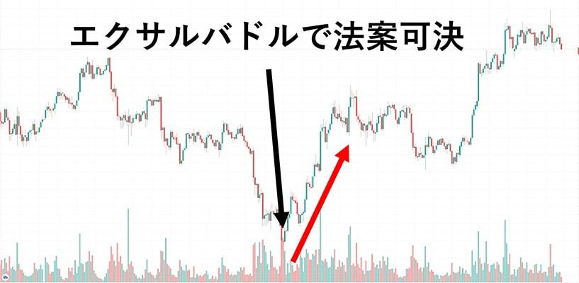 ビットコインの価格急騰