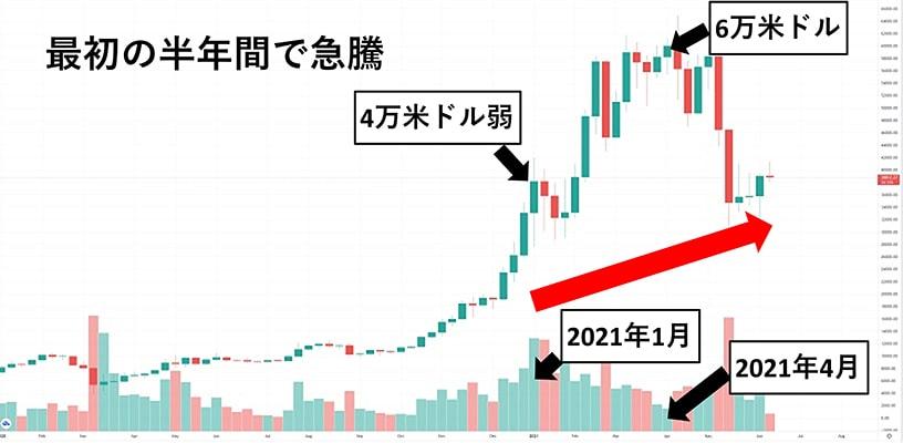 ビットコイン相場が2021年の最初の半年間で急騰
