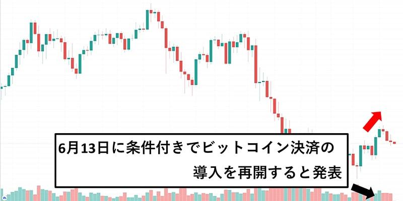 ビットコイン相場は下落から上昇に転換