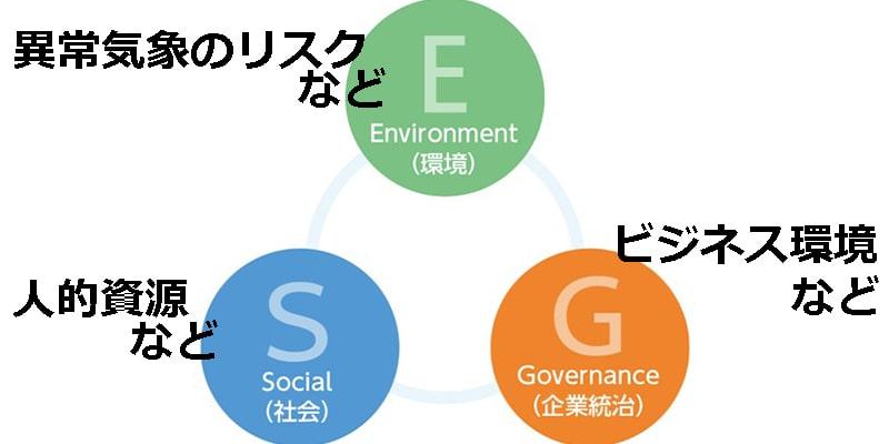 ESG投資のガイドライン