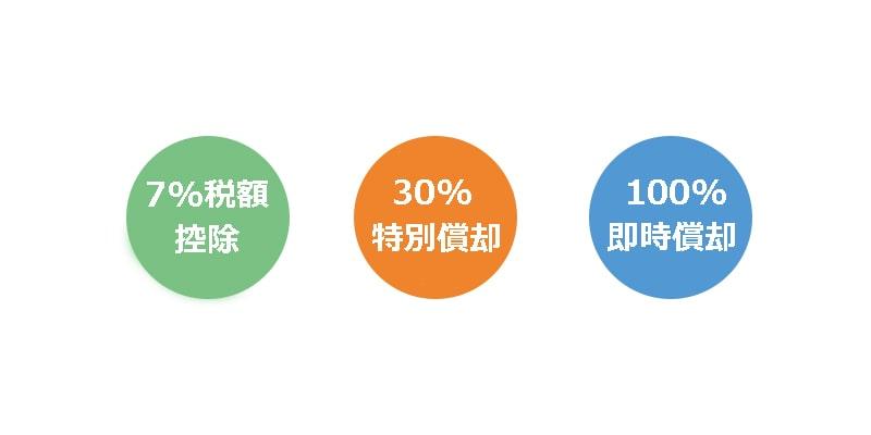 日本でのグリーン投資