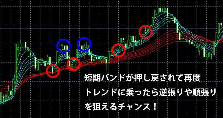 押し目買いの転換点を狙う逆張りをしたいときや、押し目の後に続く長めのトレンドに沿った値動きを狙う順張りをしたいときには見ておくと良いパターン