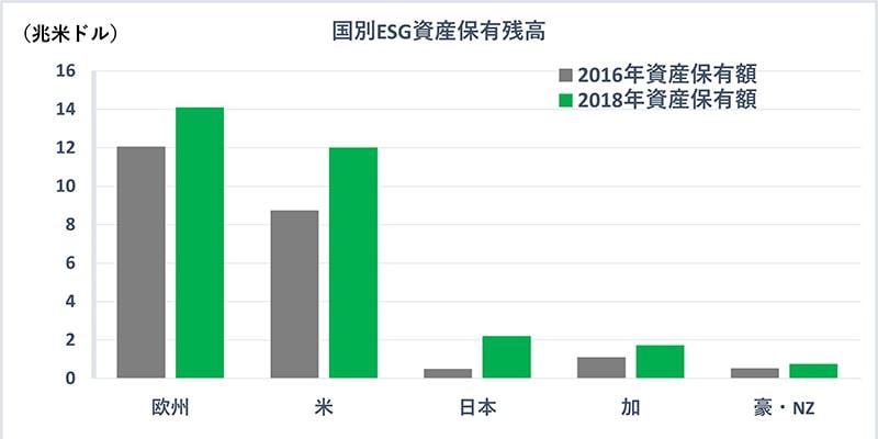 国別ESG資産保有残高
