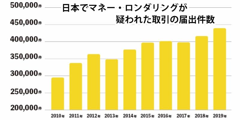 日本でマネー・ロンダリングが疑われた取引の届出件数