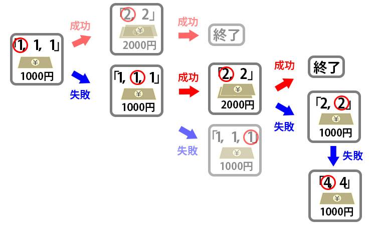 31システム法のルール