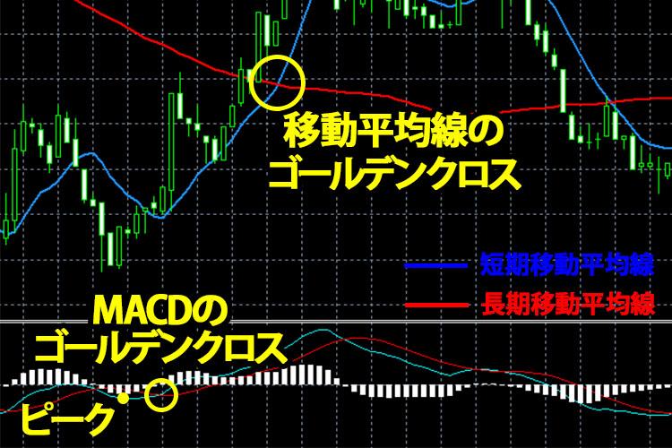 MACDと移動平均線のゴールデンクロス