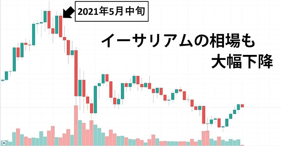 仮想通貨投資に対する不安から相場も下降