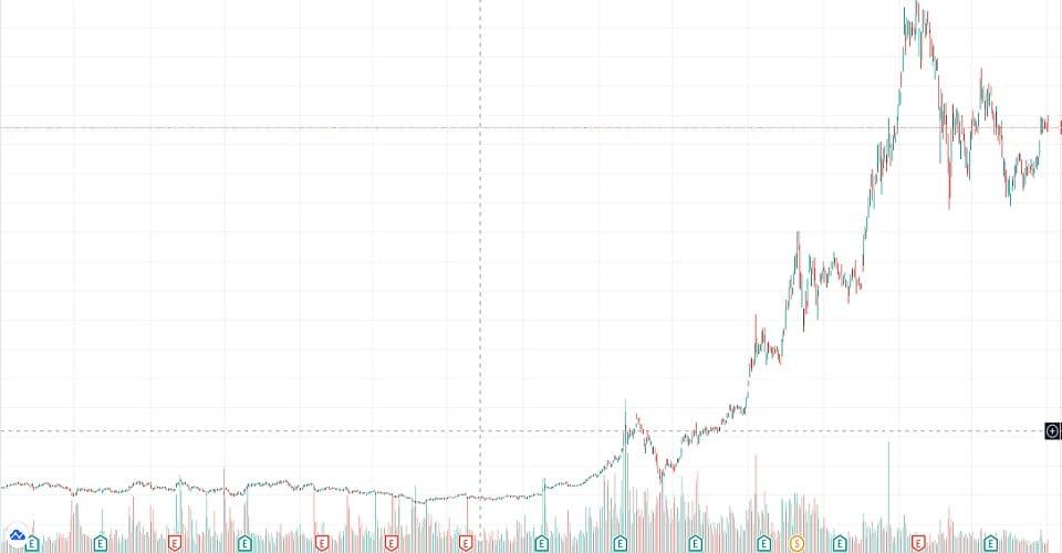 2018年から2021年のテスラ株の動き