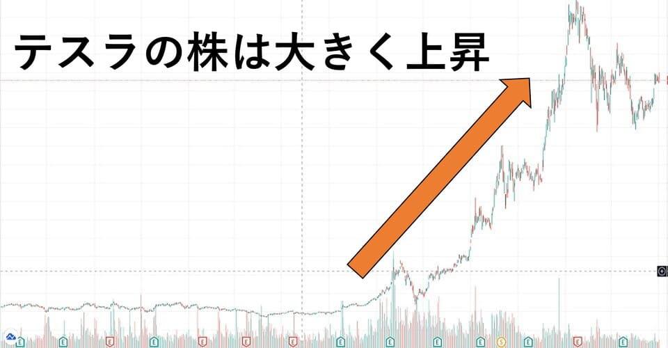 テスラ株の上昇