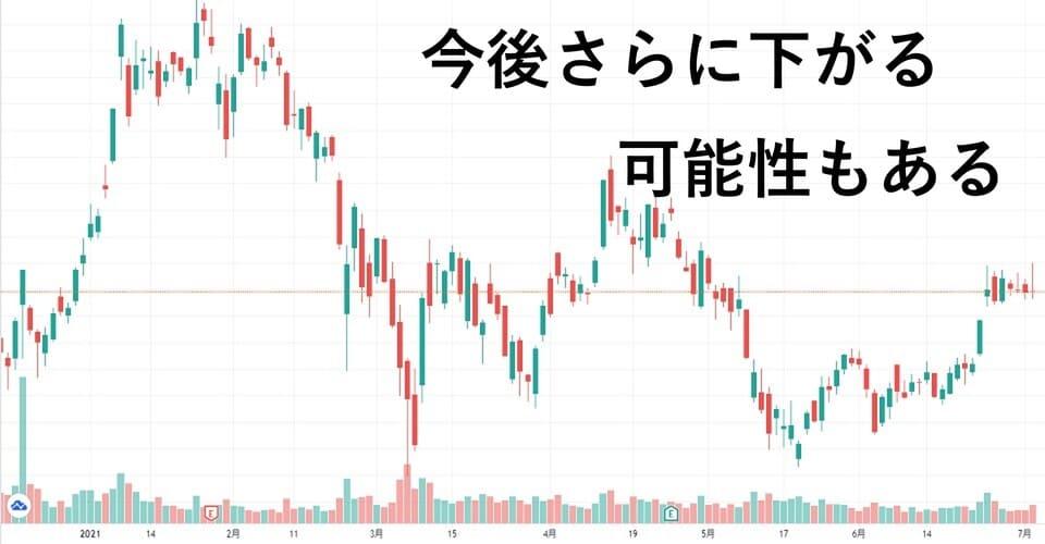 テスラ株がさらに下がる可能性もある