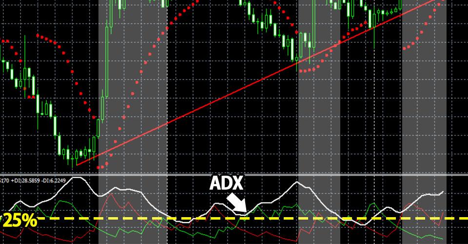上の図に「ADX25%以上」の条件が加わった図