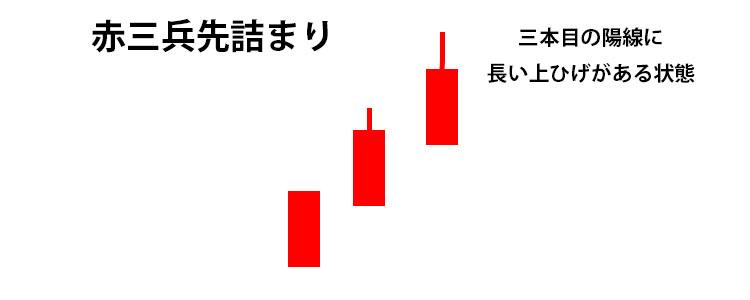赤三兵先詰まり:三本目の陽線のヒゲが実体の25%以上の長さ