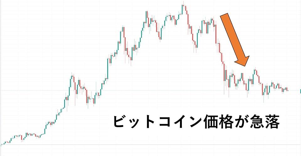 5月にビットコイン価格が急落