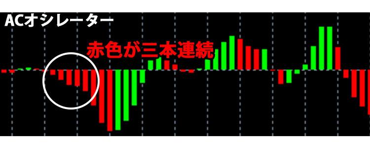 ACオシレーター:赤色が三本連続したらローになる