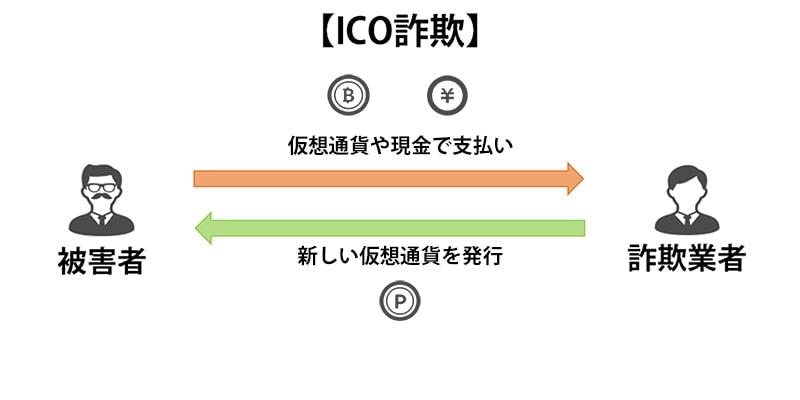 ICO詐欺のフロー