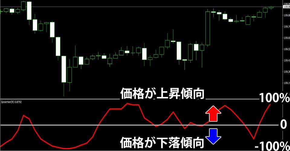 RCIの価格変動傾向