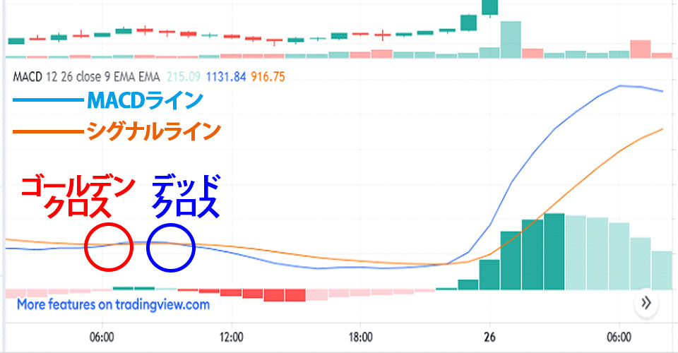 7/25のビットコインチャートとMACD