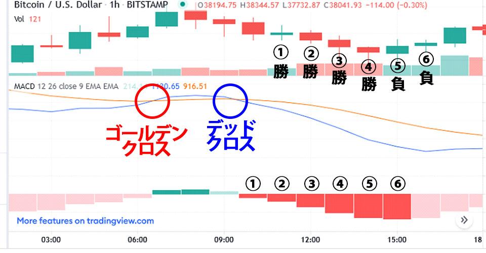 7/25ビットコインチャートとMACD詳細