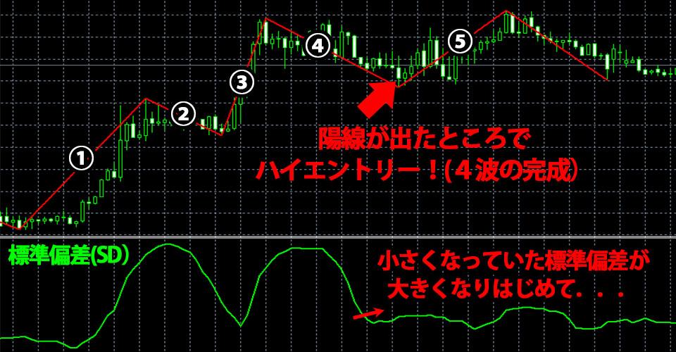 4波の完成:標準偏差を使ったエントリーポイント