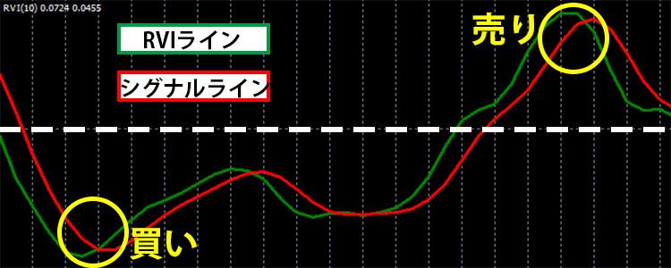 RVIのラインがシグナルラインを上に向けてクロスすると「買い」、逆にシグナルラインを下に向けてクロスしたら「売り」に適していると解釈できる