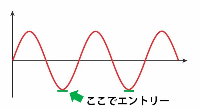 放物線の極小値のあたりでエントリー